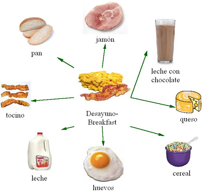 Web made in Kidspiration to teach breakfast foods